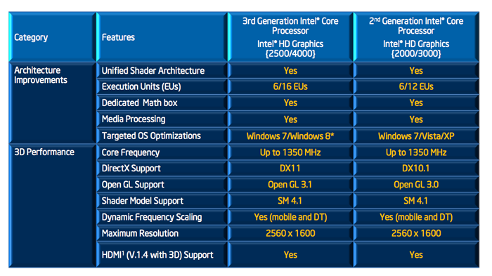 Comparing the new Intel HD Graphics 4000/2500 against the older HD Graphics 3000/2000.