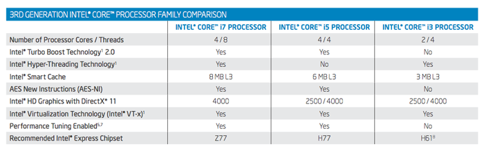 Here's table that succinctly sums up the different classes of Ivy Bridge CPUs.