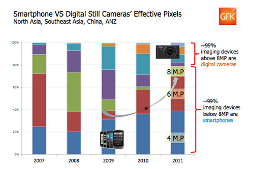 GfK research shared that about 99% of imaging devices with 8-megapixel cameras and below belong to smartphones, while digital cameras take up the rest of the ranges above that.