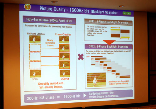 Panasonic has stepped up their IPS panel's refresh rate as well. Using a combination of segmented frame interpolation (in 8 phases) and backlight scanning, a total of 1600Hz can be achieved on models like the WT50S.