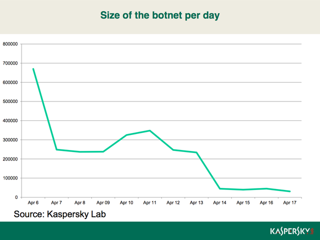 The graph shows that the number of Mac OS-based system that are infected by Flashback have dropped significantly. (Source: Kaspersky Lab)