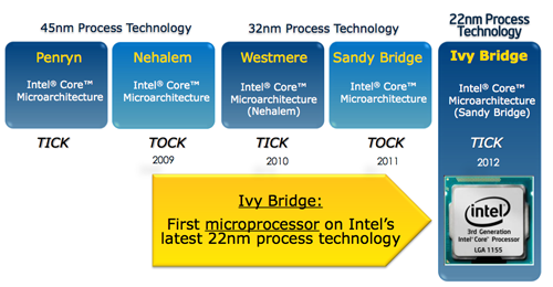 "Intel's ""tick-tock"" strategy has served the computing giant well for the past few years and it continues this year with the release of Ivy Bridge."