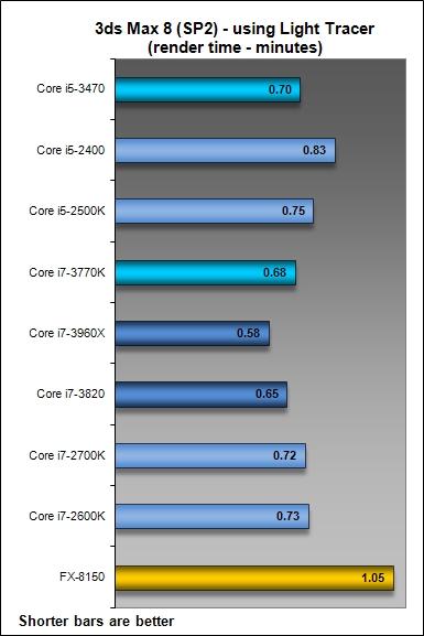 Results - 3ds Max 8 (SP2) & Futuremark 3DMark Vantage