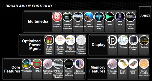 AMD's patent portfolio covers areas like multimedia, display, memory and power management.
