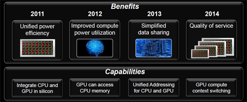 An AMD roadmap that shows just what to expect from improved CPU and GPU integration within the APU - both from the hardware and software aspects. With the proposed open HSA consortium that's in the works now, it further serves to enable this progression and keep the goals in mind.