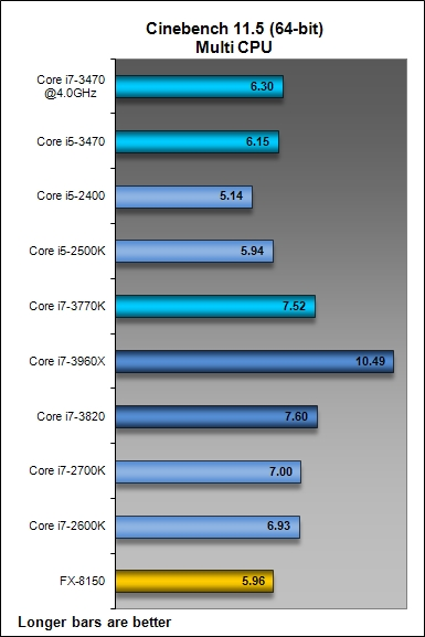 Overclocking and Power Consumption : Intel Core i5-3470 Performance