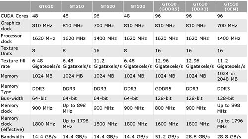 Find Out Which Entry-Level NVIDIA GT 600 GPUs Are Rebranded