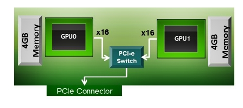The Tesla K10 block diagram and the dual GK104 are connected by a PCIe Express switch, just like the consumer part GeForce GTX 690.