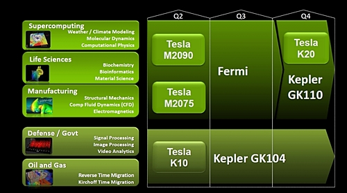 The Tesla roadmap progression.