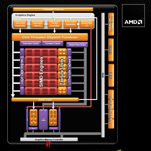 The Trinity APU's graphics core block diagram – essentially a cut down variant of the Northern Islands architecture, more specifically Caymen's (Radeon HD 6900 series).