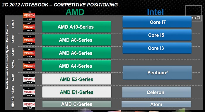 AMD's A-series APUs compared against an equivalent Intel processor class. Take note that at the time of information dissemination, the Intel comparisons amassed are of the Sandy Bridge class variety.