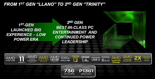 AMD's proposition for the new Triniy APU.