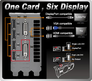 The fourth DisplayPort will only work if the DVI switch is set to Single Link DVI mode. This will only be required if you plan on using a six-monitor Eyefinity setup.
