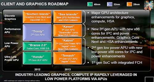 The Sea Island GPUs will boast of a new GPU architecture as well as HSA features. (Image Source: AMD)