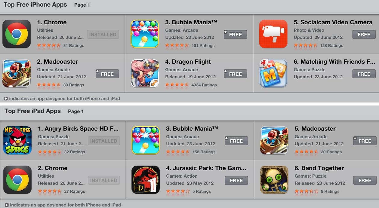 Google Chrome for iOS Tops Free Apps Chart - HardwareZone com sg