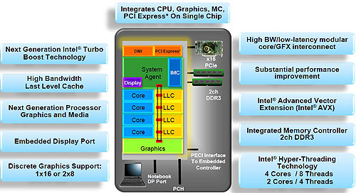 An overview block diagram of the Sandy Bridge CPU. (Image Source: Intel)