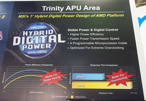 MSI's Hybrid Digital Power design allows voltage options to be adjusted with more precision to provide more stable power in order to achieve better power efficiency as well as higher overclocking performance.