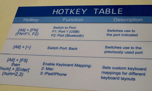 Here's a list of default hotkey combinations it supports.