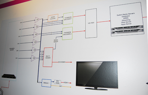 A large chart detailing all the players, pieces and parts that go into providing an OTT service was displayed in the OTT Zone at BroadcastAsia 2012.