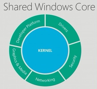 The core components of the Windows kernel that's shared across Windows Phone 8 and Windows 8.