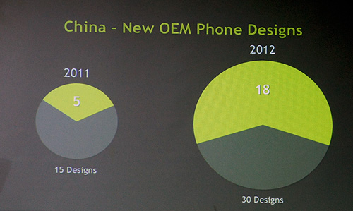 The number of phones with Tegra 3 has increased significantly. Also, China is now NVIDIA's biggest market for Tegra phones, accounting for more than half of all phone designs. And with LTE certification, we can look forward to more Tegra-powered smartphones moving forward.