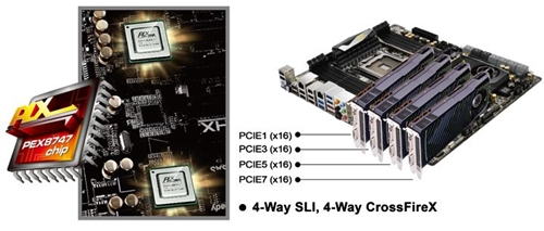 The board boasts of a pair of PLX PEX 8747 controller chips so that a four-way SLI/CrossFireX setup can be run at full x16 PCIe Gen 3.0 speed simultaneously. In order to run such a setup, we do suggest investing in more chassis cooling fans.