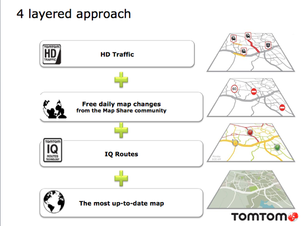 To differentiate themselves from a crowded navigation marketplace, TomTom adds it own technologies and innovations on top of its up-to-date base maps.