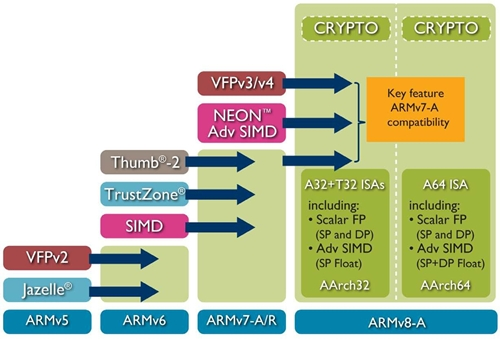 (Image Source: ARM Holdings)