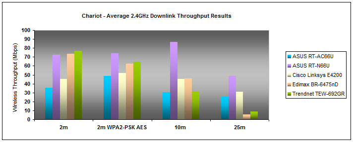 The ASUS RT-AC66U did not breach the 50Mbps barrier for its downlink streams. Although its general throughput performance was rather disappointing, at least the router sustained a decent and stable data speed of 25.512Mbps at 25 meters.
