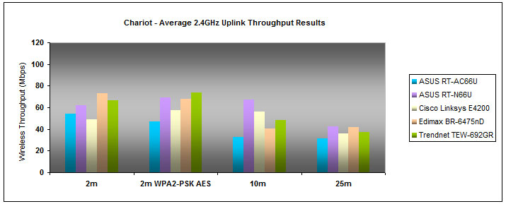 Its uplink performance wasn't any better, judging by the average throughput speeds gathered compared to rival models. The router measured a high of 53.826Mbps at 2 meters, and a low of 31.504Mbps at 25 meters.