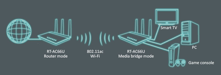 A graphical representation of two RT-AC66U units, with one configured as a router and the other in bridge mode. For our tests, we've wired a notebook to the secondary AC66U instead of a PC.