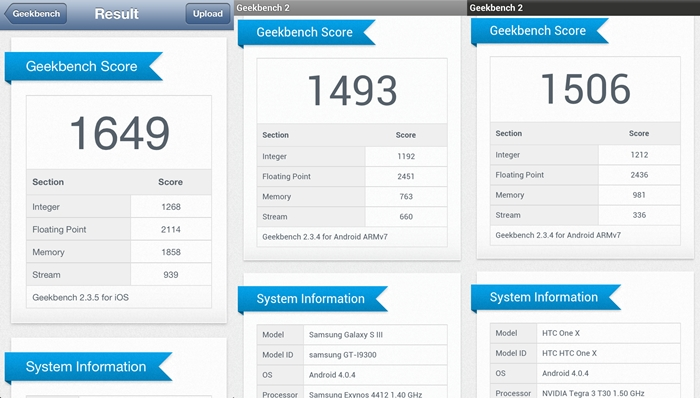 From left to right: iPhone 5, Samsung Galaxy S III, HTC One X. The iPhone 5 tops the chart with a decent 1649 score.