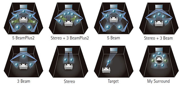 IntelliBeam works by beaming sounds off the walls to create the surround sound effect. The default mode is 5 BeamPlus2 for 7-channel sources. The image above shows the other modes available. (Image source: Yamaha.)