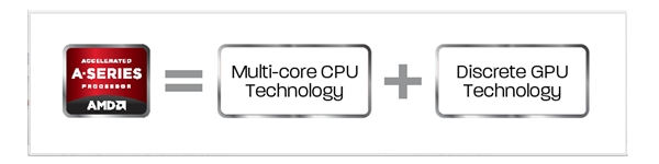 The current winning equation of AMD's Heterogeneous System Architecture for desktop computing.