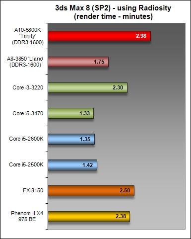 Results - 3ds Max 8 (SP2) & Futuremark 3DMark Vantage : AMD A10