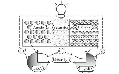 Schematic of a Lithium-Ion Battery. (Image Source: Scott Moura/UC San Diego)