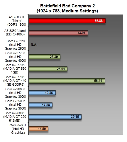 AMD Trinity Desktop APU - Graphics & Dual Graphics Performance