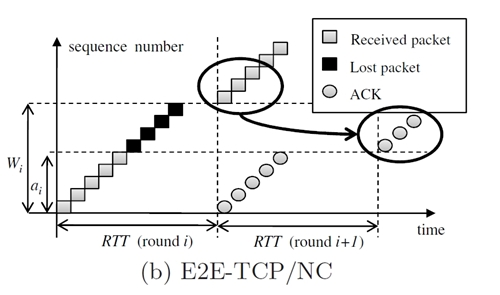 Coded TCP (E2-TCP/NC) masks the erasures, caused by lost network packets, using network coding, which allows TCP to advance its window. (Source: MIT)