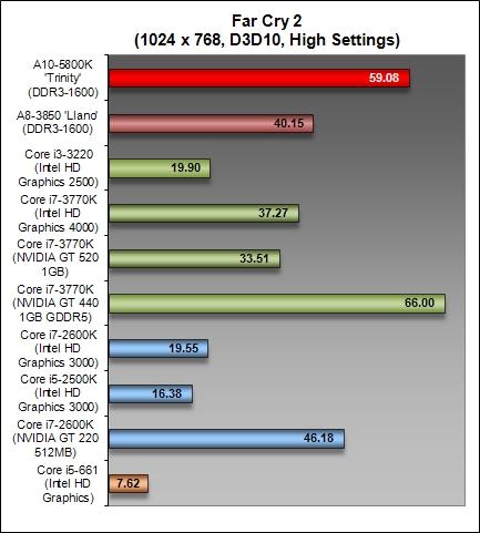 AMD Trinity Desktop APU - Graphics & Dual Graphics