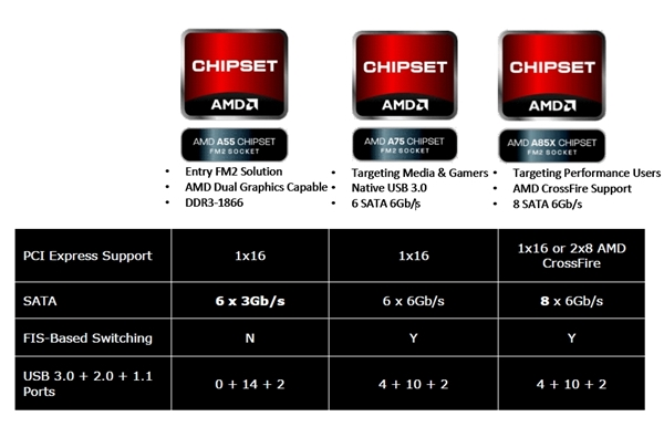 AMD has made access to its Dual Graphics Technology across all the Socket FM2 A-Series chipsets, even its entry-level A55 chipset supports this technology.