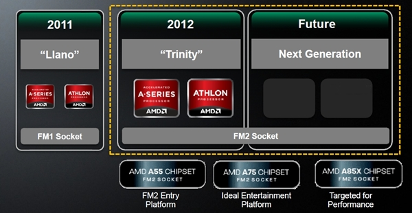 The FM1 socket only witnessed a single generation of Llano APUs, which was already hinted a long time ago. Fortunately, AMD has stated that it has plans to release at least one more generation after Trinity for the FM2 platform. Looks like now's the right time to invest in a mainstream platform such as this.