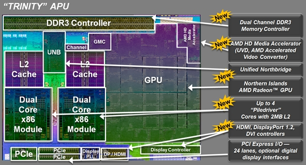Despite its somewhat older manufacturing process when compared to Intel's 22nm process, AMD is quick to point out the many advantages of its Trinity APU, especially its improved power consumption over its predecessors.
