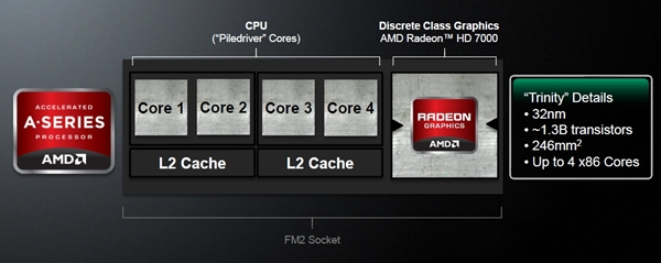 The Trinity APU that is presented in a simplified pictorial format. It spells a CPU upgrade in terms of its Piledrivers cores as well as integrated GPU boost in the form of the Cayman's VLIW4 architecture (though branded as Radeon HD 7000 class).