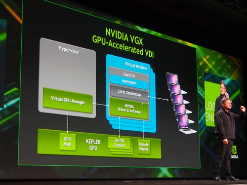 In collaboration with Citrix, NVIDIA has enabled VGX to work with the former's VDI (virtual desktop infrastructure) technology, effectively boasting the capabilities of VDI with Kepler's parallel computing prowess over a distributed network environment.