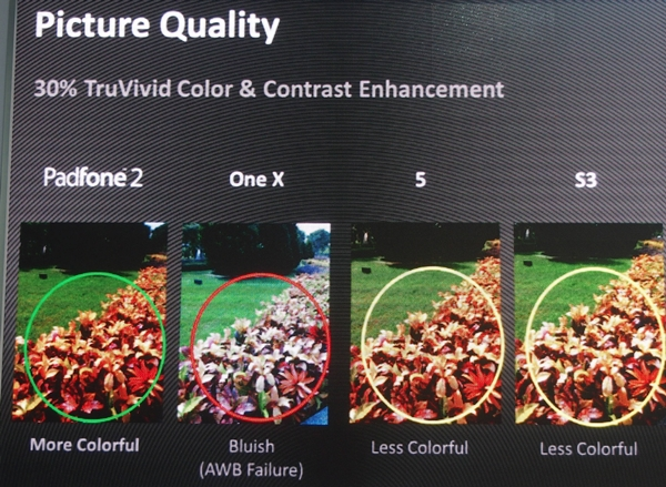 ASUS claims that the camera on the PadFone 2 is superior to the ones on the HTC One X, Apple iPhone 5 and Samsung Galaxy S III.