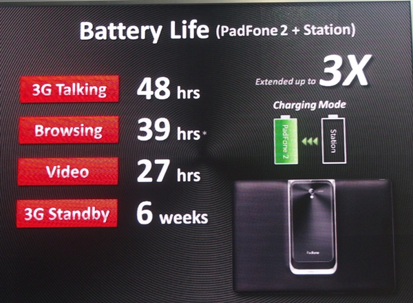 The battery life of the ASUS PadFone 2 can be boosted further when docked into its Station.