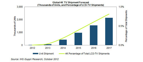 Global 4K LCD TV shipment forecast by IHS iSuppli.