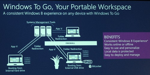 A truly portable workspace with the limitations of a typical virtualized computing environment.
