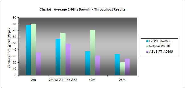 The DIR-865L offers a respectable average downlink throughput on the 2.4GHz band, although it isn't the fastest around.