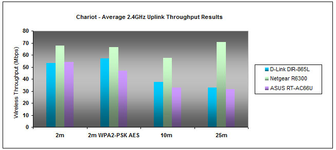 D-Link's router was no match for Netgear on the uplink front, but it managed to outdo its ASUS rival by a small margin at 10 and 25 meters.